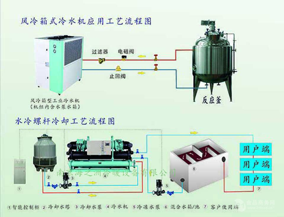 1. 结构紧凑,运转平稳: 低温工业冷冻机,上海低温工业冷冻机的冷凝器、干式蒸发器均采用高效传热管,主机选用进口高效的半封闭双螺杆式压缩机,具有结构紧凑、体积小、重量轻、 安装 位置小等诸多优点。半封闭双螺杆压缩机运动部件少,压缩机采用5:6超高效螺杆转子,转子之间没有直接磨损,可靠性高。由于低温工业冷冻机上海低温工业冷冻机是连续压缩机无脉动的,因此低温工业冷冻机,上海低温工业冷冻机具有性能稳定、噪音低、振动小、运行平稳的特点。比往复 式压缩机效率提高20%30%,已获得IS09001认证及欧美多国专利