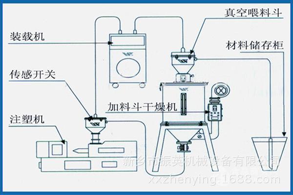 食品专用真空上料机 不锈钢真空上料机 新乡振英供应商