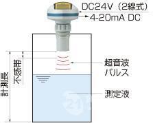 NOHKEN防爆破超声波液位计PLU6100F2/F4