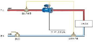 冷热量计量,空调能量计,锅炉能量计